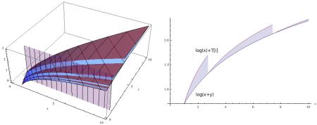 log(x+y) and log(x) + T[i] shown in 3d and in 2d along the slice y=1