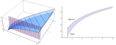 log(x+y) and log(x) shown in 3d and in 2d along the slice y=1