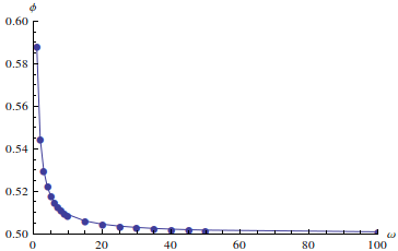 Estimated optimal phi as omega varies