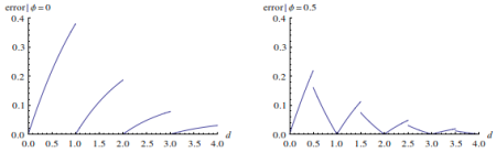 Table approximation error for phi=0 and phi=0.5$