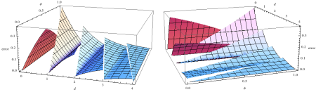 Two views of the table approximation error as a 3D plot